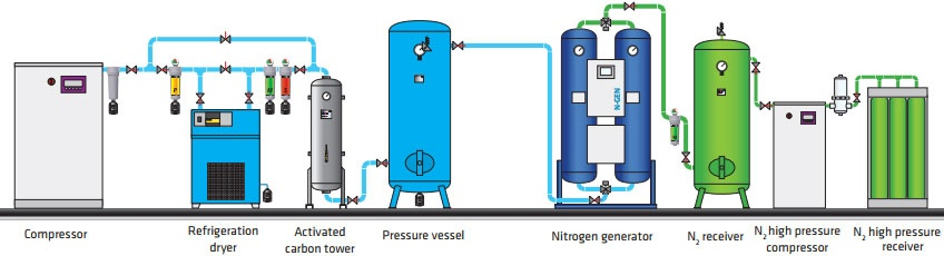 Nitrogen and Oxygen generators   Omega Air   Air and Gas