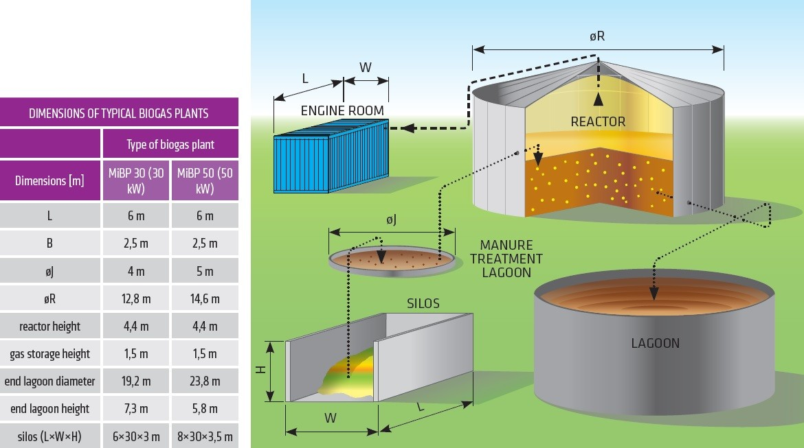 bio gas plant A biogas plant is the name often given to an anaerobic digester that treats farm wastes or energy crops it can be produced using anaerobic digesters (air .