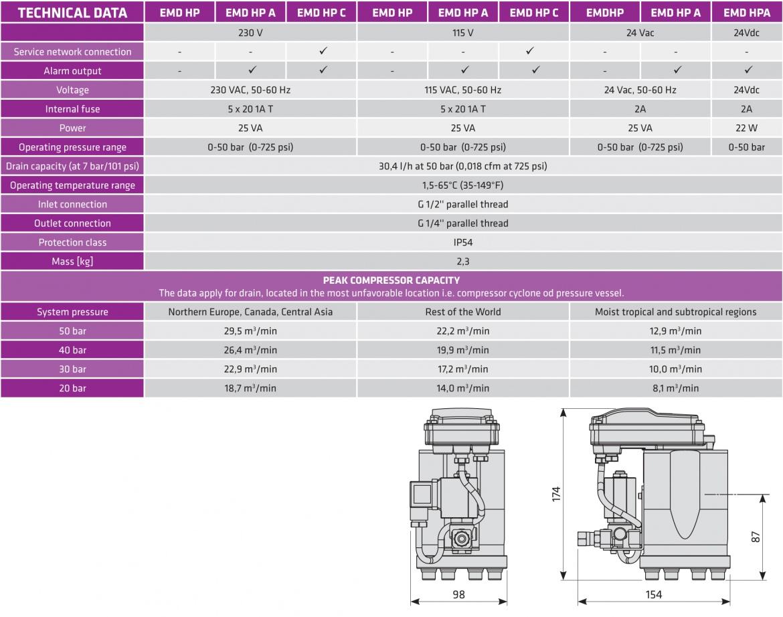 EMD HP 03
