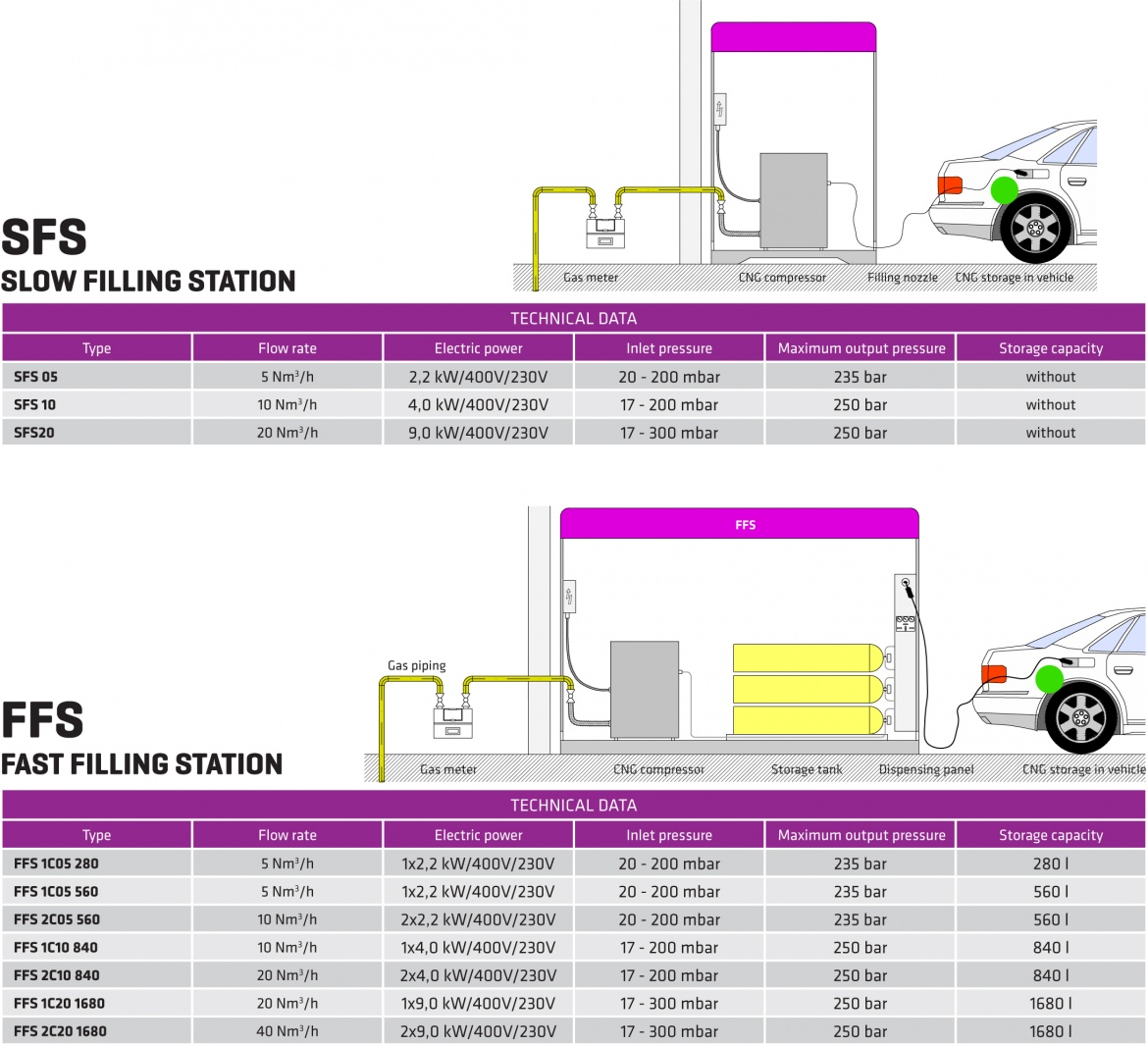 MICRO CNG STATION 03